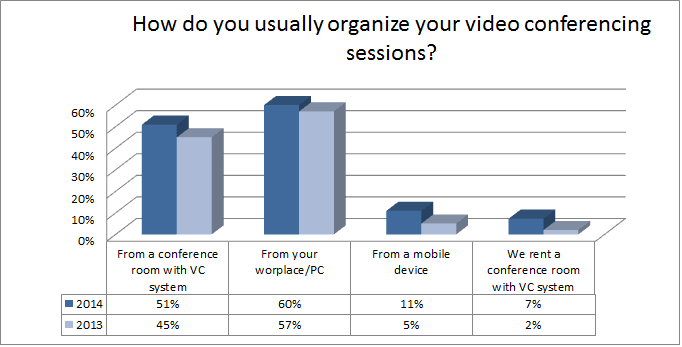 How do you usually organize your video conferencing sessions?
