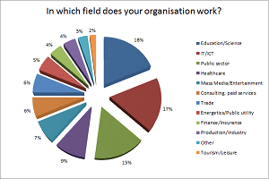 In which field does your organisation work?