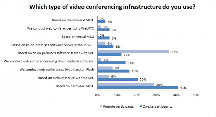 Which type of video conferencing infrastructure do you use?