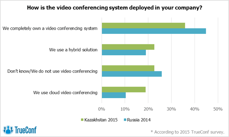 Freedom of Choice: The Video Conferencing Market of Kazakhstan Seeks Alternatives 3