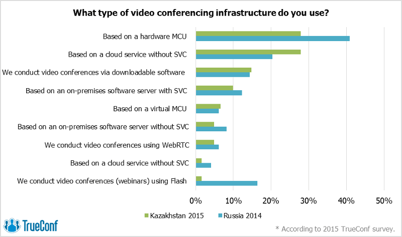 Freedom of Choice: The Video Conferencing Market of Kazakhstan Seeks Alternatives 4