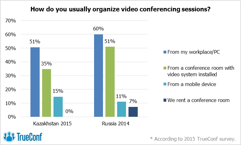 Freedom of Choice: The Video Conferencing Market of Kazakhstan Seeks Alternatives 5