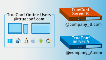 TrueConf Server Federation Offers Free Calls Between the Servers for All TrueConf Users 1