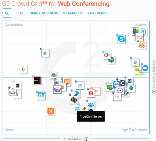 TrueConf Listed in G2Crowd's Best Web-Conferencing Software Grid 1