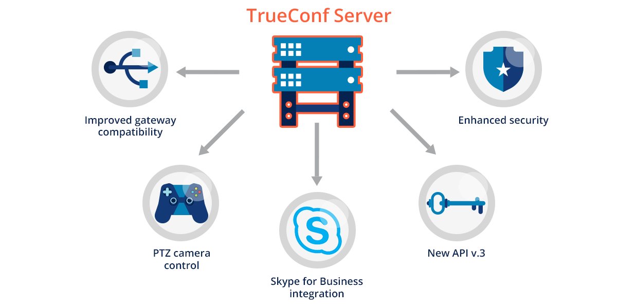 TrueConf Server 4 3 9 is Finally Here - Video Conferencing Blog