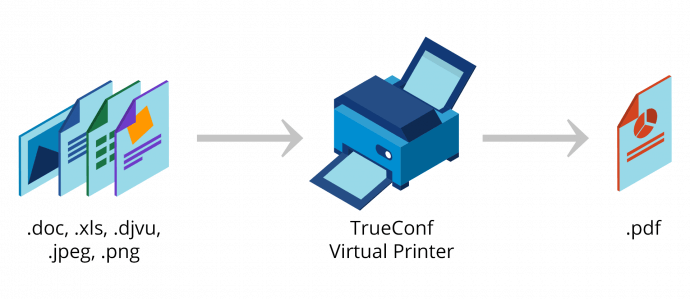 TrueConf Client 6.5.9: Dual Video, Easy Recording and Virtual Printer 3