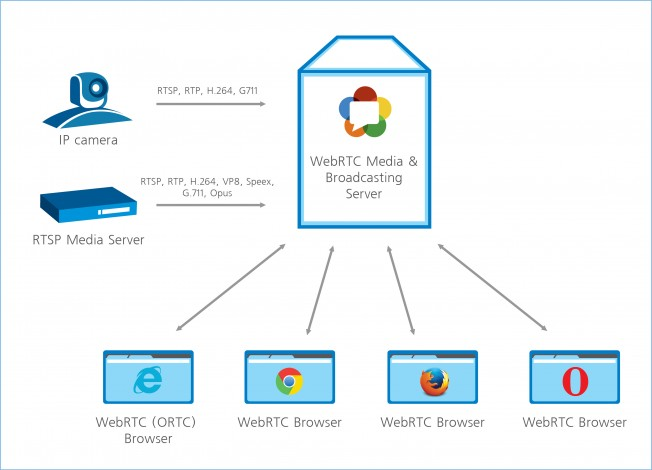 What is WebRTC - Video Conferencing Blog
