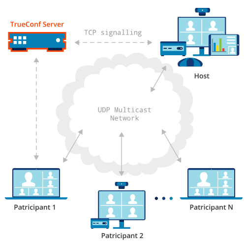 UDP Multicast Advantages - Video Conferencing Blog