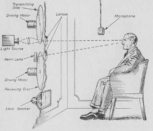 A Brief History of Video Conferencing: From the Beginning to Full Commercial Use 2
