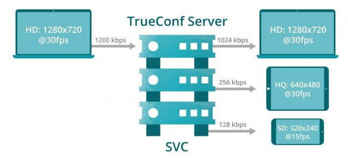 SVC (Scalable Video Coding) 4