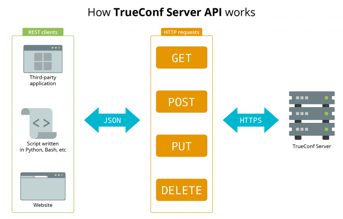 How to get started with TrueConf API 1