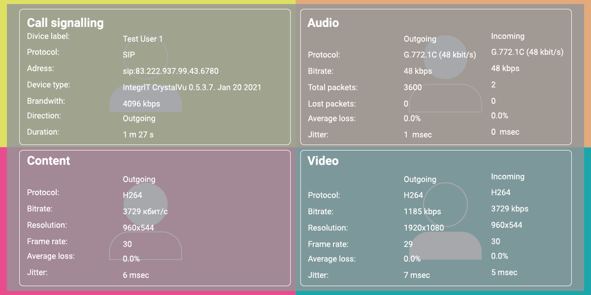 TrueConf Group 5.7 Upgrade: Unified meeting management, network monitoring and a new remote 7
