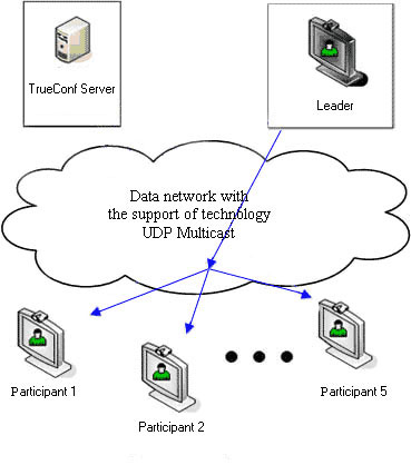 UDP Multicast at video conferencing