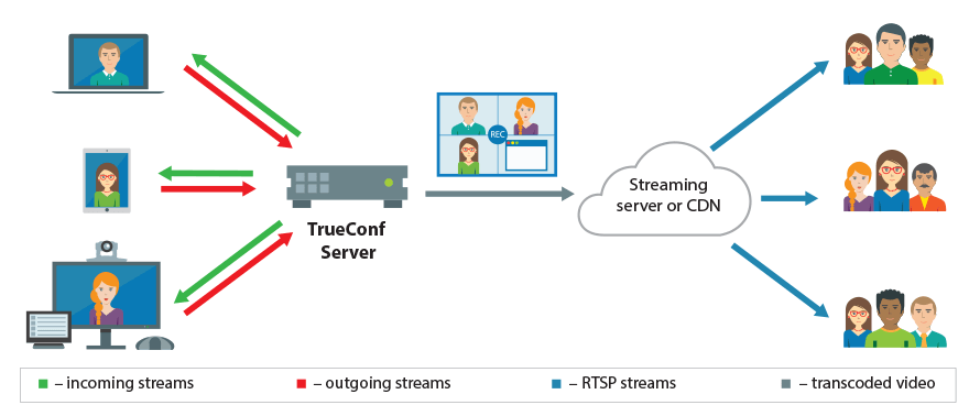Video Conference Streaming Diagram