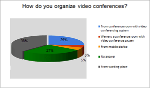 Price and Quality: Basic Selection Criteria for CIS Video Conferencing Systems Customers 2