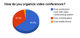Differences and Similarities Between User Attitude towards Video Conferencing in Poland and Russia 2