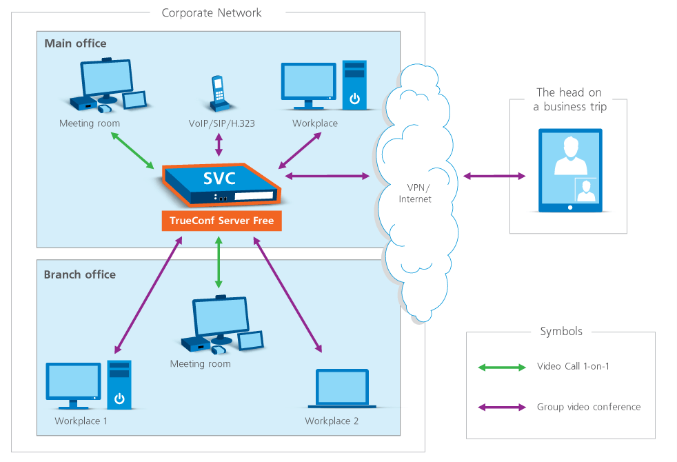 Free Server For LAN Video Conferencing - Scheme of Operation