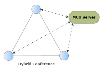 Hybrid Conference