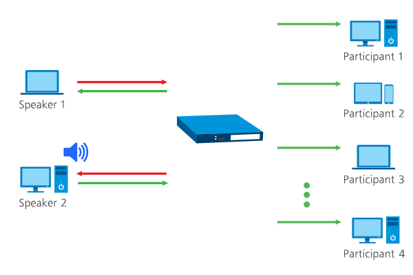 Voice-Activated Switching